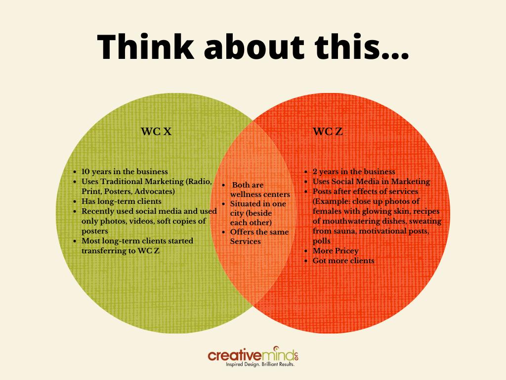 Is Creativity in Marketing Essential? Analysis